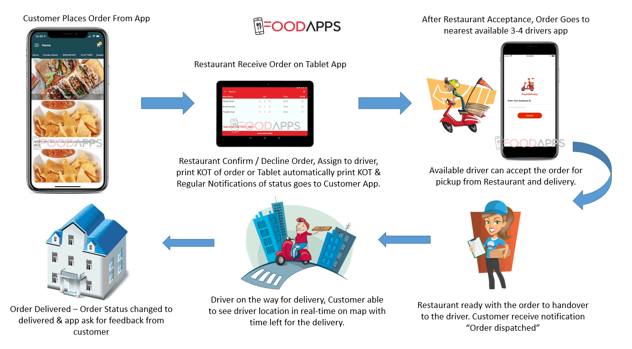 how food delivery works